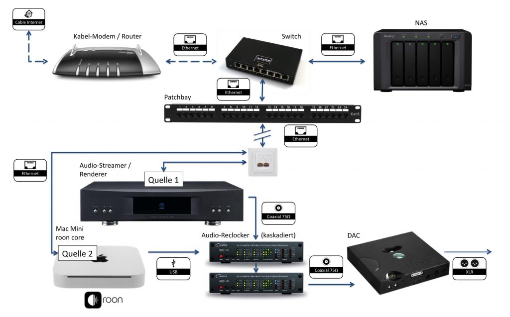 Schaubild mit dem Switch direkt hinter dem Router